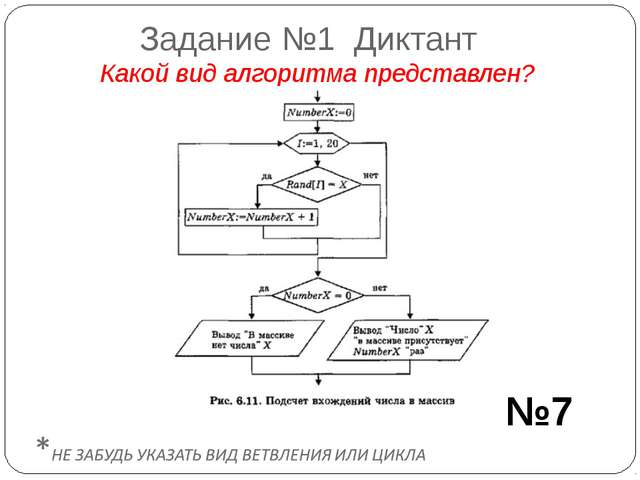 Задание №1 Диктант Какой вид алгоритма представлен? №7