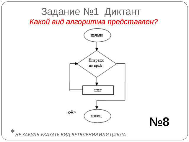 Задание №1 Диктант Какой вид алгоритма представлен? №8