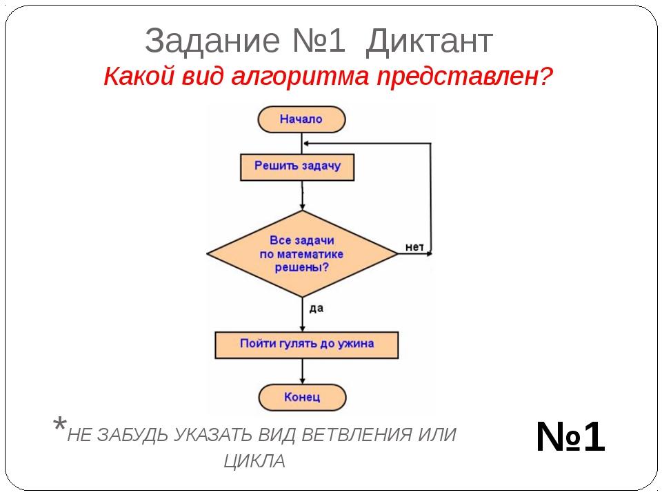 Задание №1 Диктант Какой вид алгоритма представлен? №1 *НЕ ЗАБУДЬ УКАЗАТЬ ВИД...