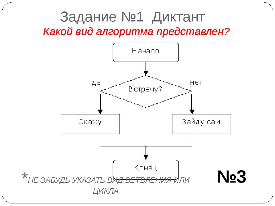 Задание №1 Диктант Какой вид алгоритма представлен? №3 *НЕ ЗАБУДЬ УКАЗАТЬ ВИД...