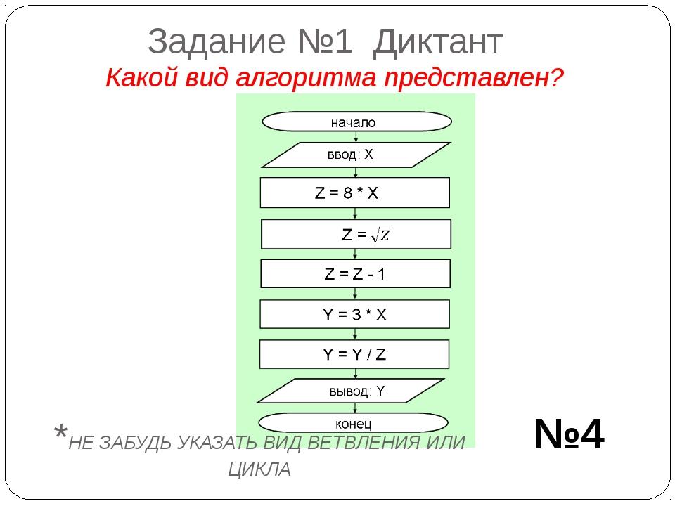 Задание №1 Диктант Какой вид алгоритма представлен? №4 *НЕ ЗАБУДЬ УКАЗАТЬ ВИД...