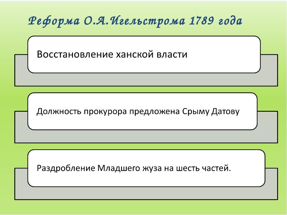 Реформа О.А.Игельстрома 1789 года