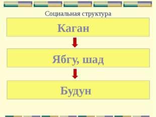 Социальная структура Каган Ябгу, шад Будун