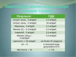 Химический анализ воды в озере большие Суханы Результат ПДК Нитрит–ионы - 0 м
