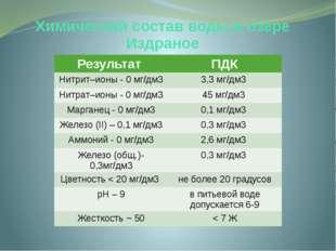 Химический состав воды в озере Издраное Результат ПДК Нитрит–ионы - 0 мг/дм3