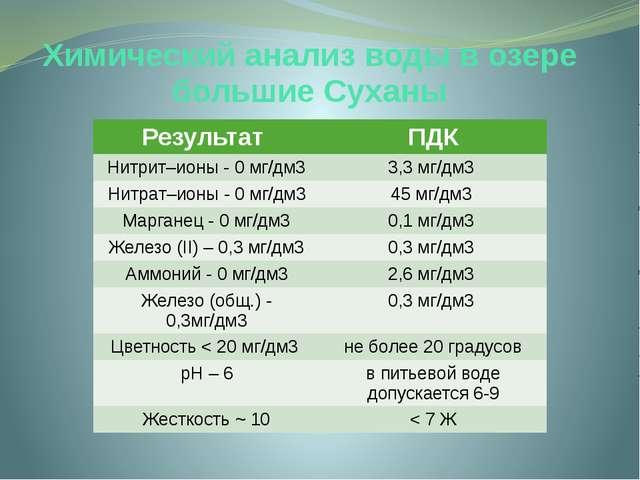 Химический анализ воды в озере большие Суханы Результат ПДК Нитрит–ионы - 0 м...