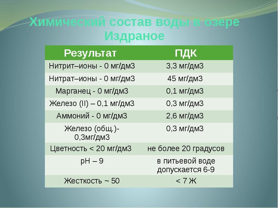 Химический состав воды в озере Издраное Результат ПДК Нитрит–ионы - 0 мг/дм3...