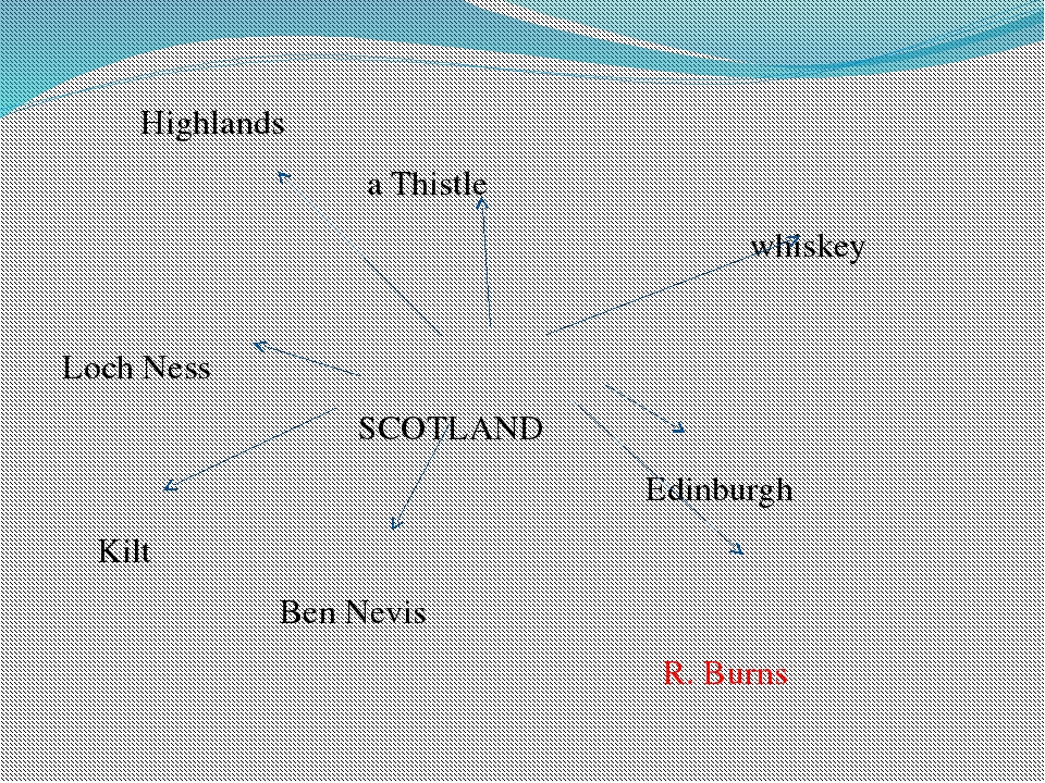 Highlands a Thistle whiskey Loch Ness SCOTLAND Edinburgh Kilt Ben Nevis R. B...