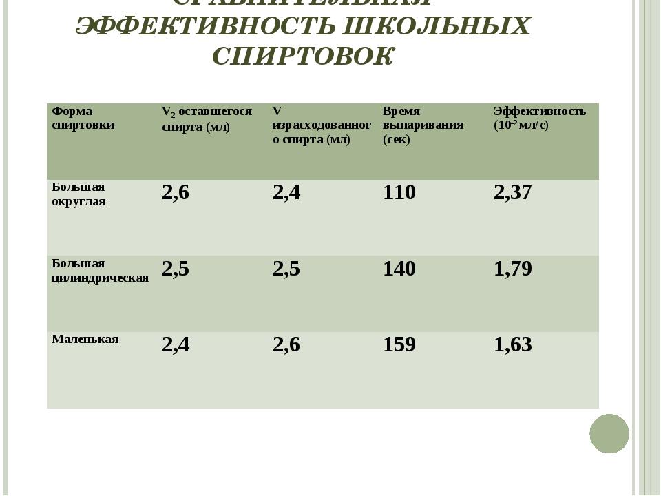 СРАВНИТЕЛЬНАЯ ЭФФЕКТИВНОСТЬ ШКОЛЬНЫХ СПИРТОВОК Форма спиртовкиV2 оставшегося...
