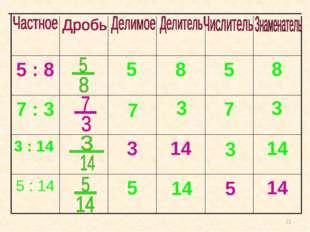 14 5 5 5 : 14 14 14 3 3 : 14 7 3 7 7 : 3 5 8 5 : 8 8 3 3 14 5 *