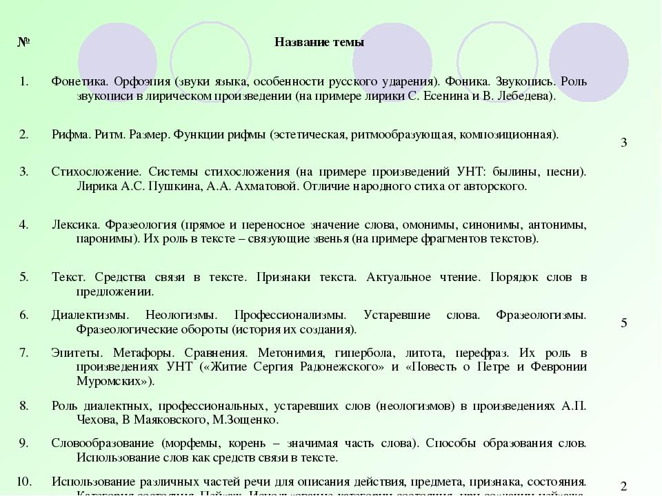 №Название темы 1.Фонетика. Орфоэпия (звуки языка, особенности русского уда...