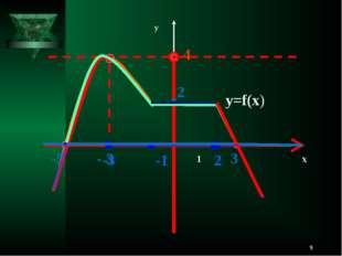 * 1 х у у=f(х) 4 -1 2 -3 2 -5 3 - 3
