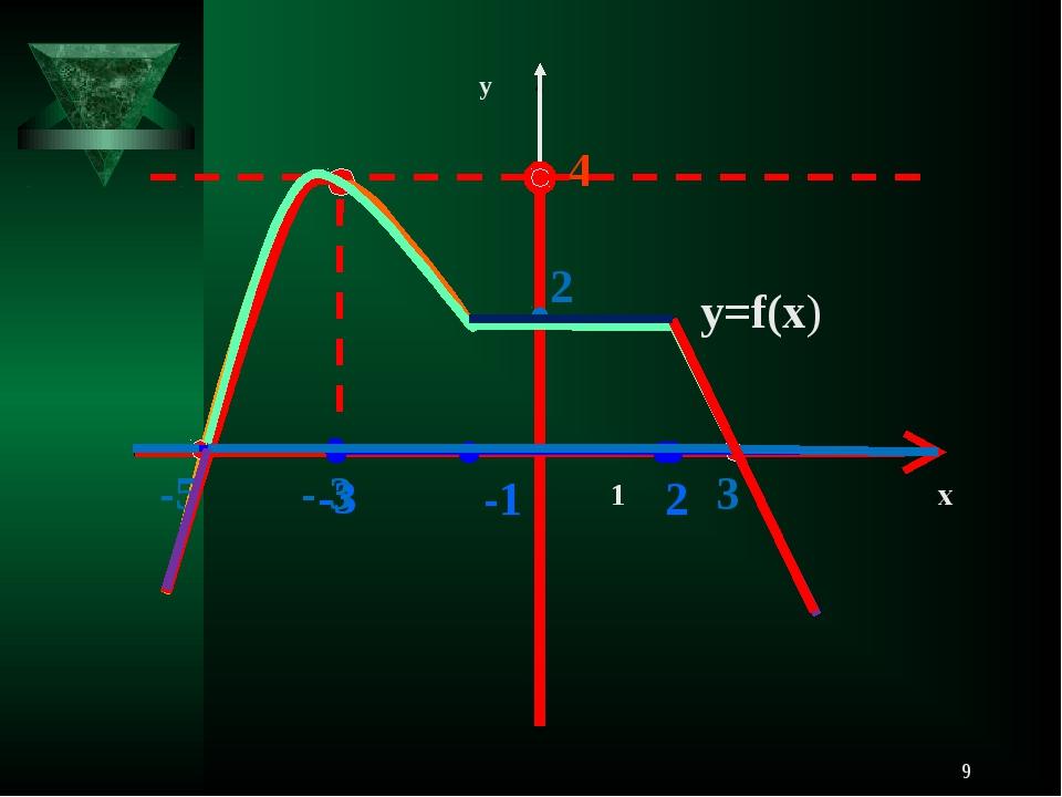 * 1 х у у=f(х) 4 -1 2 -3 2 -5 3 - 3  ...