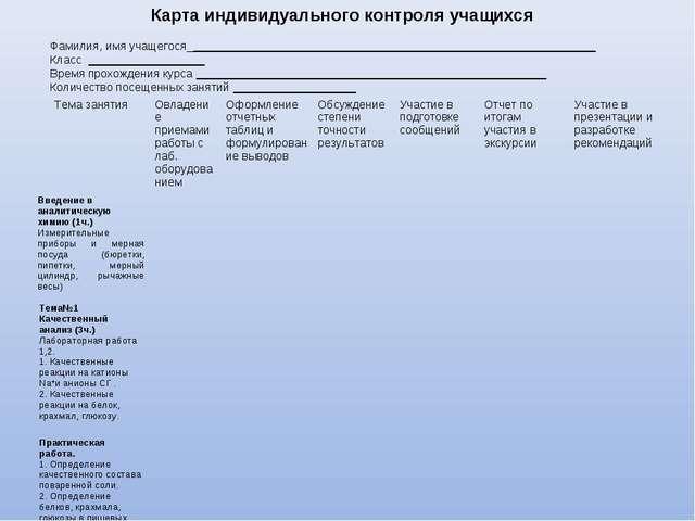 Карта индивидуального контроля учащихся  Фамилия, имя учащегося_____________...