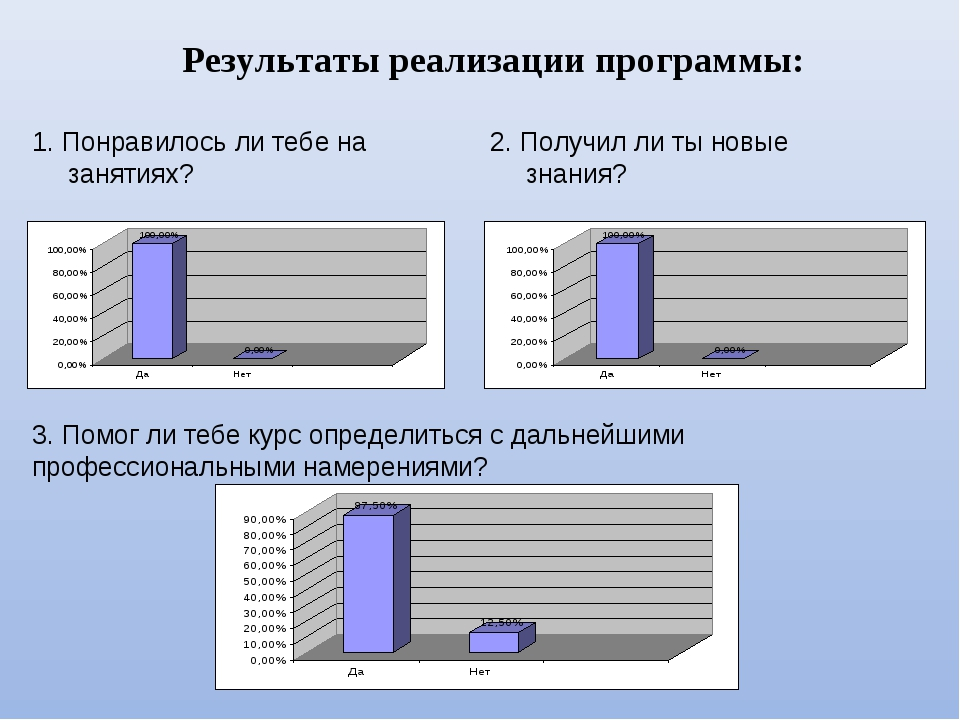 Результаты реализации программы: 1. Понравилось ли тебе на занятиях? 2. Получ...