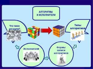 Что такое алгоритм? Исполнители Формы записи алгоритмов Типы алгоритмов АЛГОР