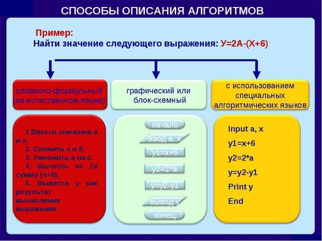 СПОСОБЫ ОПИСАНИЯ АЛГОРИТМОВ Пример: Найти значение следующего выражения: У=2А...