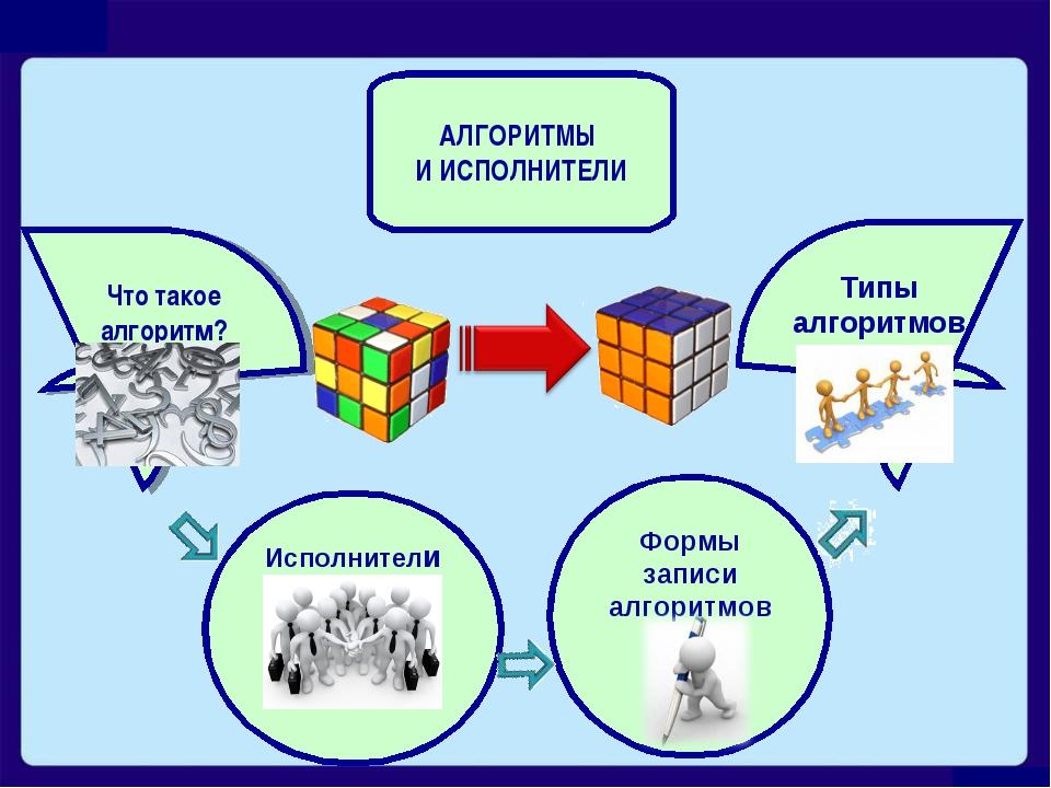 Что такое алгоритм? Исполнители Формы записи алгоритмов Типы алгоритмов АЛГОР...