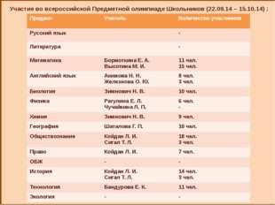 Участие во всероссийской Предметной олимпиаде Школьников (22.09.14 – 15.10.1