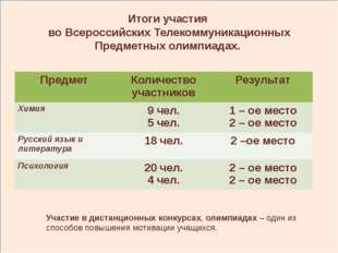 Итоги участия во Всероссийских Телекоммуникационных Предметных олимпиадах. У