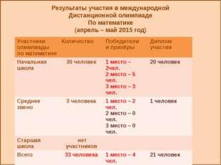 Результаты участия в международной Дистанционной олимпиаде По математике (ап