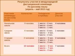 Результаты участия в международной Дистанционной олимпиаде По русскому языку