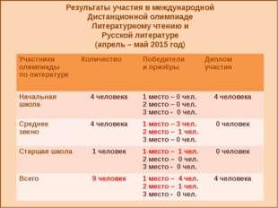 Результаты участия в международной Дистанционной олимпиаде Литературному чте