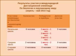 Результаты участия в международной Дистанционной олимпиаде По биологии и окр