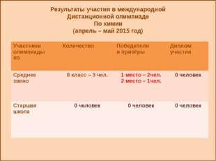 Результаты участия в международной Дистанционной олимпиаде По химии (апрель
