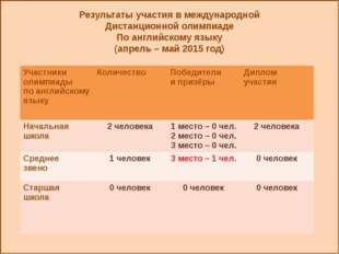 Результаты участия в международной Дистанционной олимпиаде По английскому яз