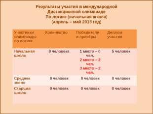 Результаты участия в международной Дистанционной олимпиаде По логике (началь