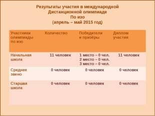 Результаты участия в международной Дистанционной олимпиаде По изо (апрель –