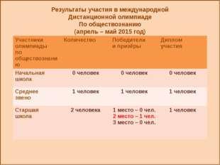 Результаты участия в международной Дистанционной олимпиаде По обществознанию