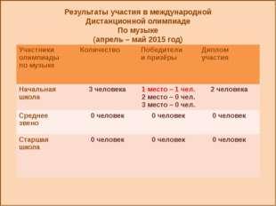 Результаты участия в международной Дистанционной олимпиаде По музыке (апрель