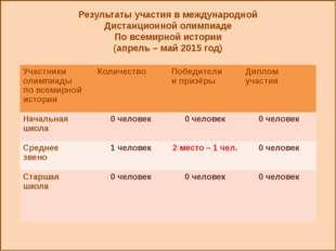 Результаты участия в международной Дистанционной олимпиаде По всемирной исто