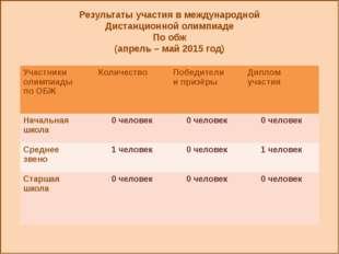Результаты участия в международной Дистанционной олимпиаде По обж (апрель –