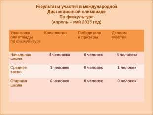 Результаты участия в международной Дистанционной олимпиаде По физкультуре (а