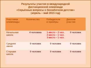 Результаты участия в международной Дистанционной олимпиаде «Серьёзные вопрос
