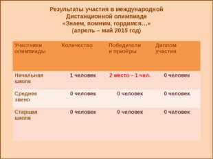 Результаты участия в международной Дистанционной олимпиаде «Знаем, помним, г