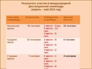 Результаты участия в международной Дистанционной олимпиаде (апрель – май 201
