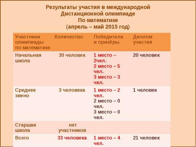 Результаты участия в международной Дистанционной олимпиаде По математике (ап...