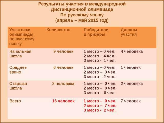 Результаты участия в международной Дистанционной олимпиаде По русскому языку...