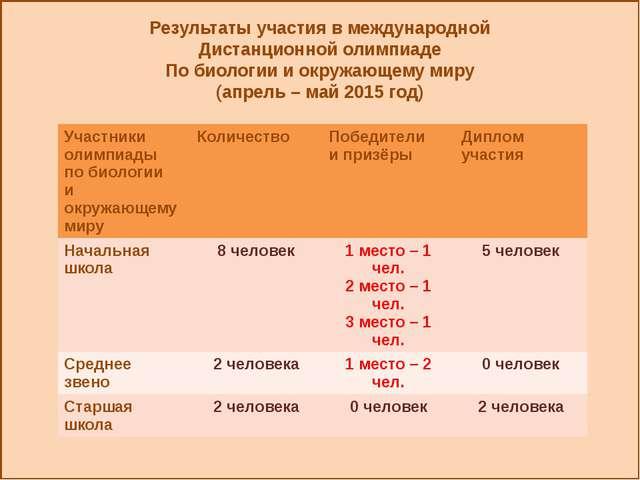 Результаты участия в международной Дистанционной олимпиаде По биологии и окр...