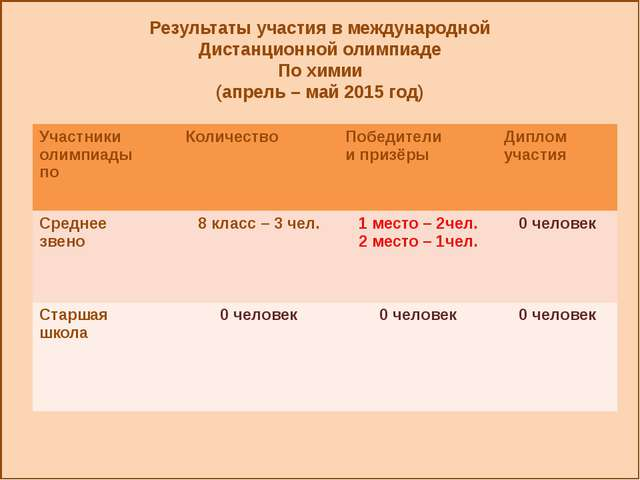 Результаты участия в международной Дистанционной олимпиаде По химии (апрель...