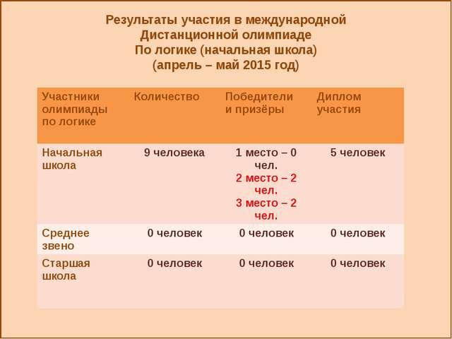 Результаты участия в международной Дистанционной олимпиаде По логике (началь...