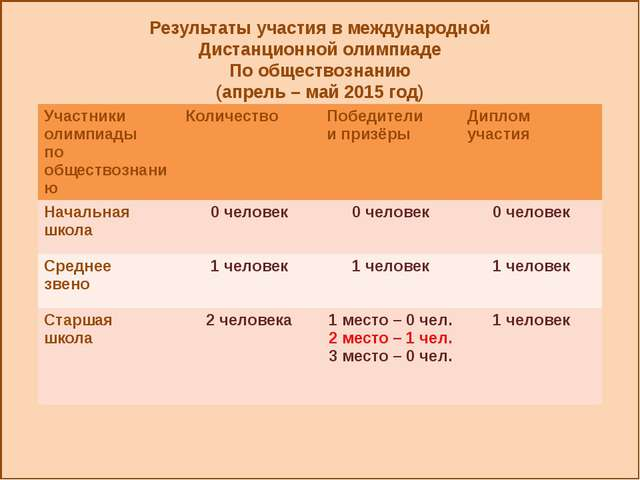 Результаты участия в международной Дистанционной олимпиаде По обществознанию...