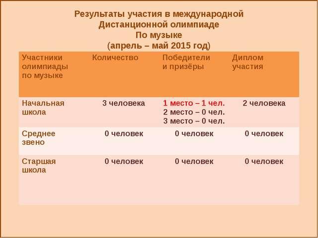 Результаты участия в международной Дистанционной олимпиаде По музыке (апрель...