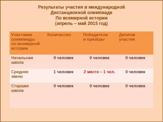 Результаты участия в международной Дистанционной олимпиаде По всемирной исто...