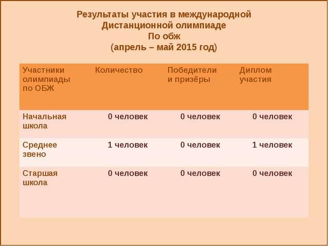 Результаты участия в международной Дистанционной олимпиаде По обж (апрель –...