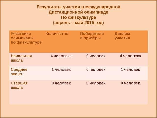 Результаты участия в международной Дистанционной олимпиаде По физкультуре (а...